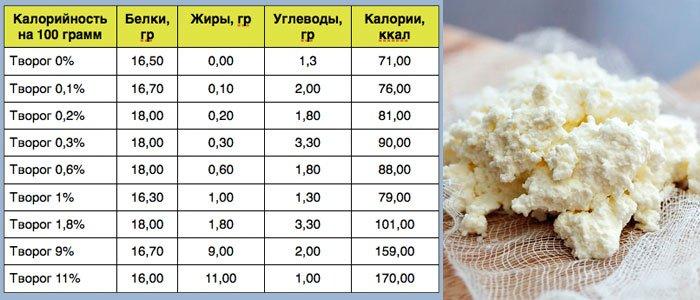 Состав, жирность и калорийность
