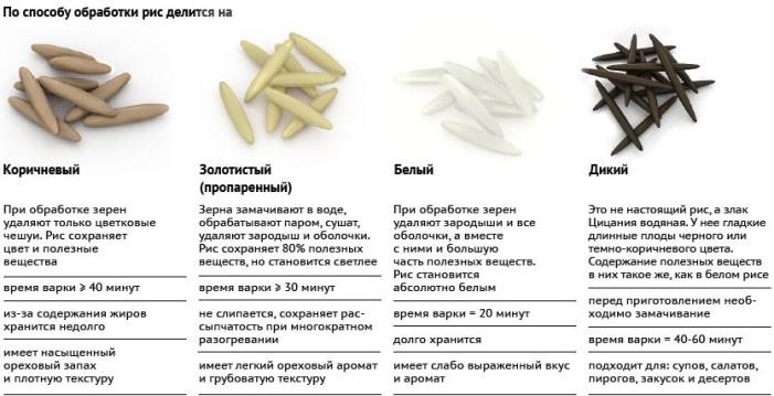 Способы обработки риса