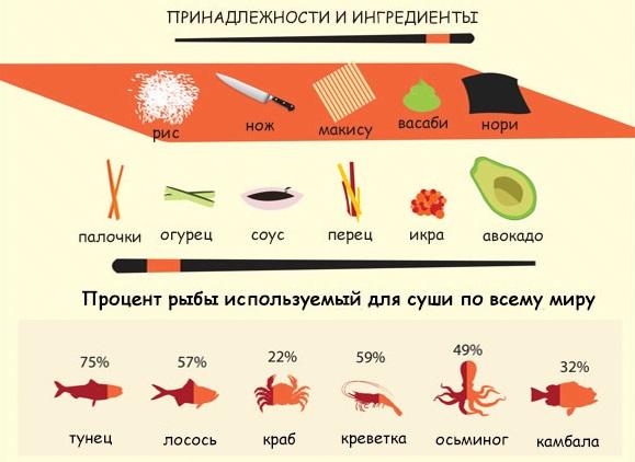 Принадлежности и ингредиенты
